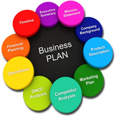 How to write business plan format